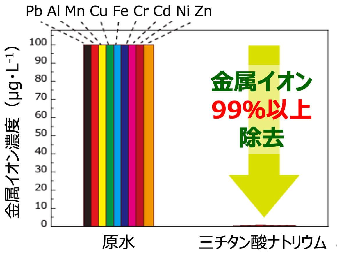 金属イオンの除去性能